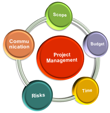 ProjectMgmt_En