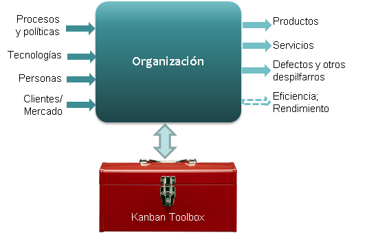Organization-KanbanToolbox