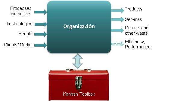 Organization-KanbanToolbox Eng