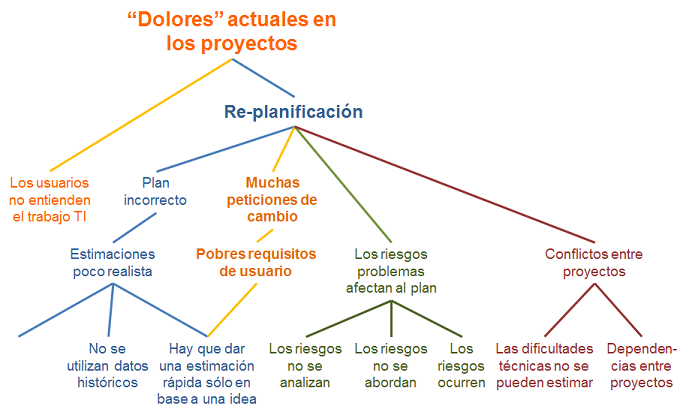 Pains Analysis