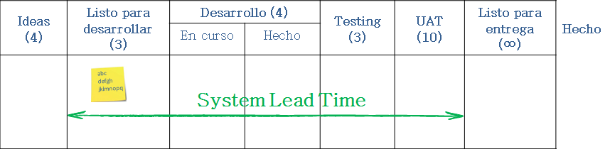 SystemLeadTime_Sp