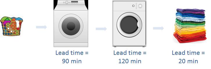 Washing-DryingProcess
