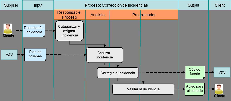 Diagrama corregir incidencia