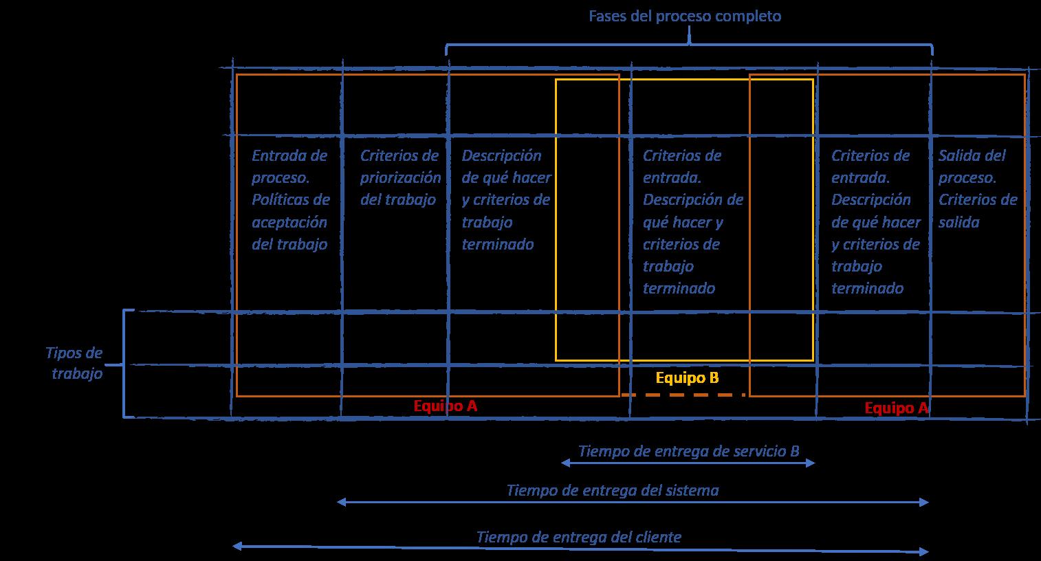 Sistema kanban proceso agregado