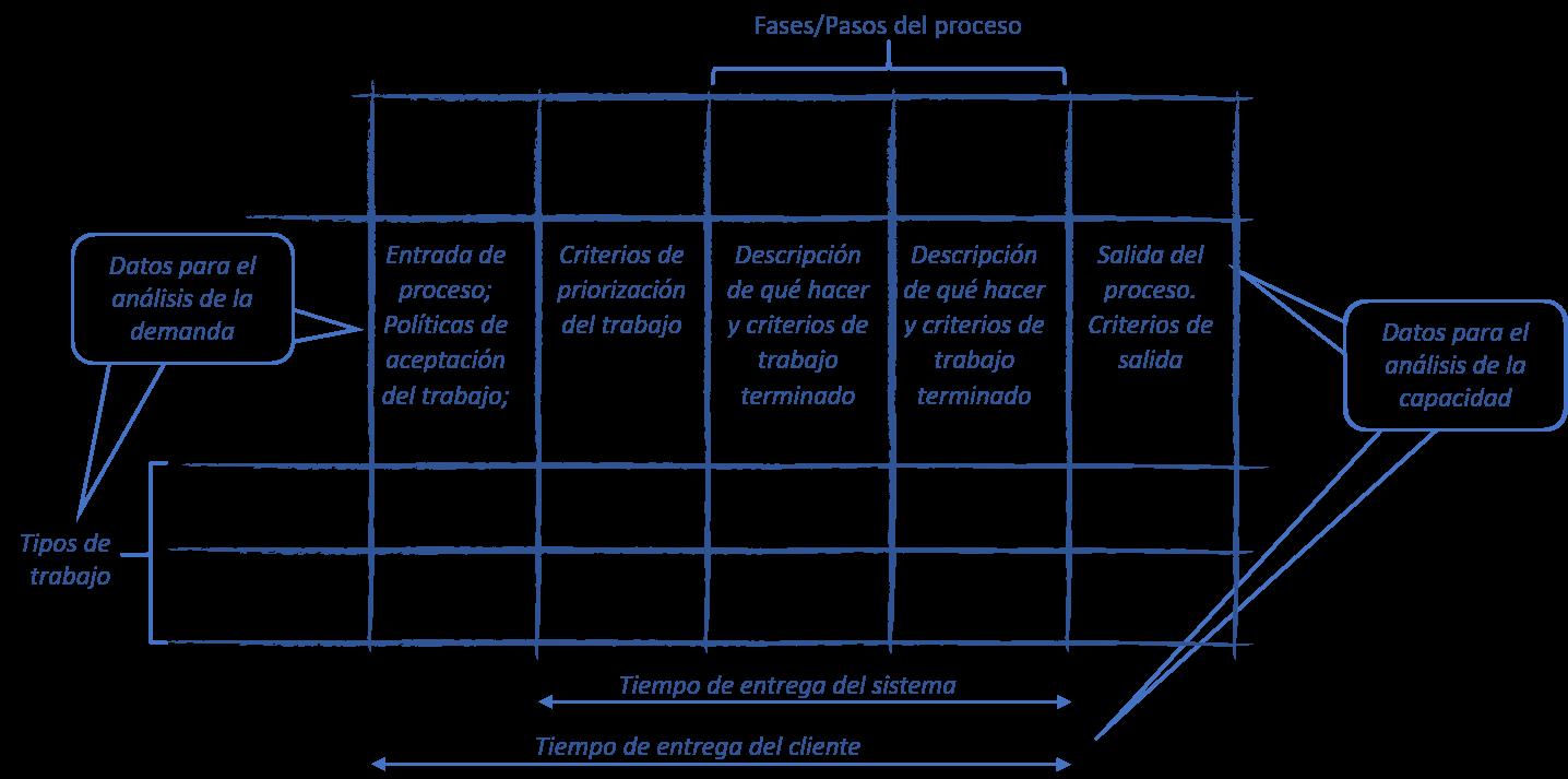 Sistema kanban proceso