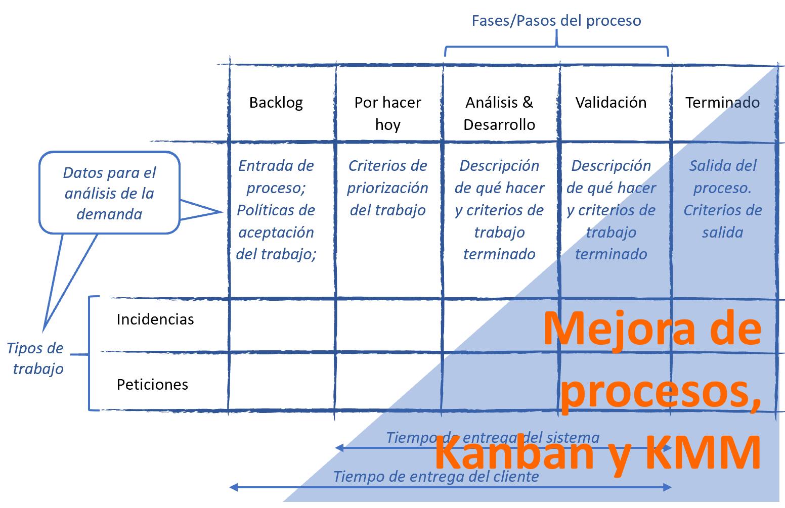 Titulo Mejora Proceso Kanban