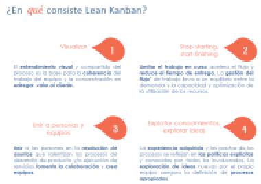 Recorte ¿En qué consiste Lean Kanban?