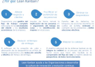 Recorte ¿Por qué Lean Kanban?