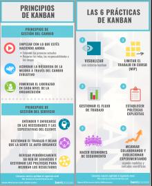 Inforgrafía Prácticas y Principios de Kanban