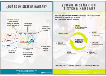 Infografía qué es un sistema Kanban y cómo diseñar un sistema Kanban.