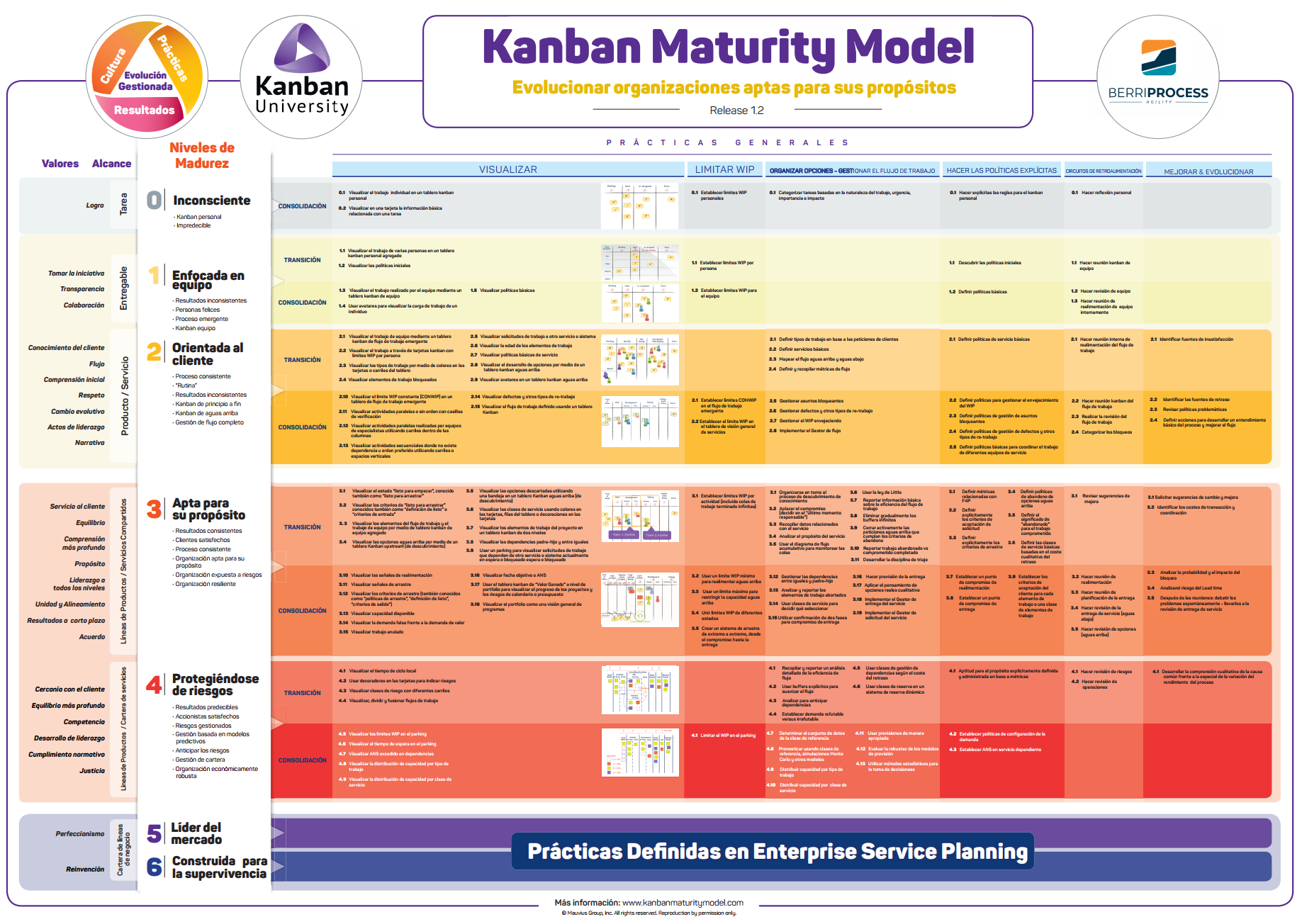 KMM Kanban Maturity Model