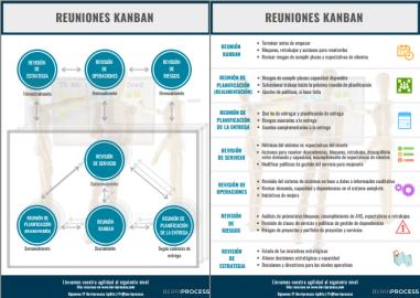 Infografía Reuniones Kanban