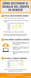 Infografía cómo gestionar el trabajo del equipo en remoto