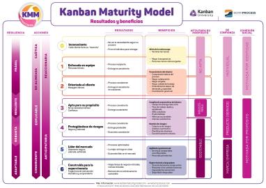 Póster KMM-Resultados y beneficios