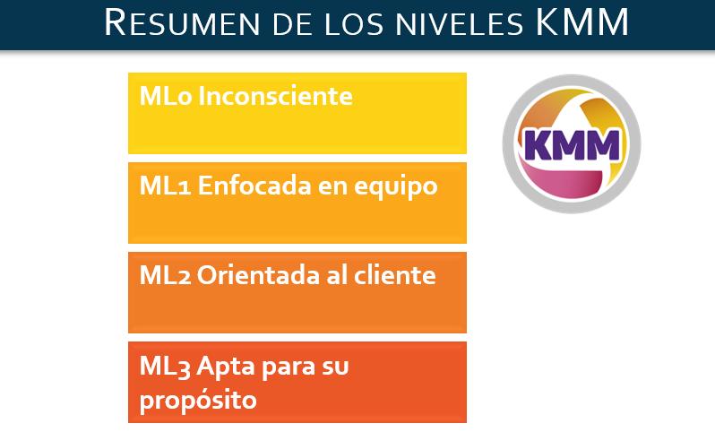Recorte resumen niveles de Madurez KMM
