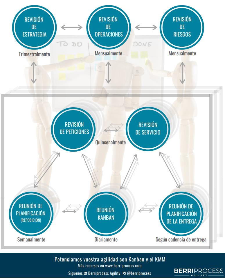 Captura nueva infografía reuniones kanban