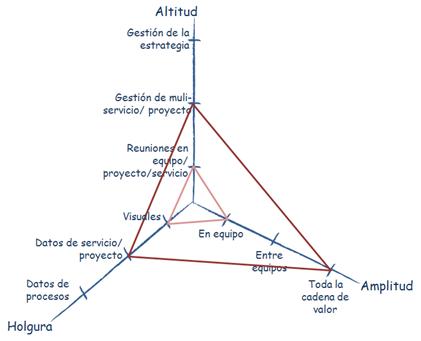 Tres dimensiones transformación Agile-Lean