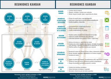 Miniatura web Infografia Reuniones Kanban - Berriprocess Agility